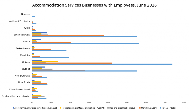 bar chart displaying number of accommodations services in different provinces with employees