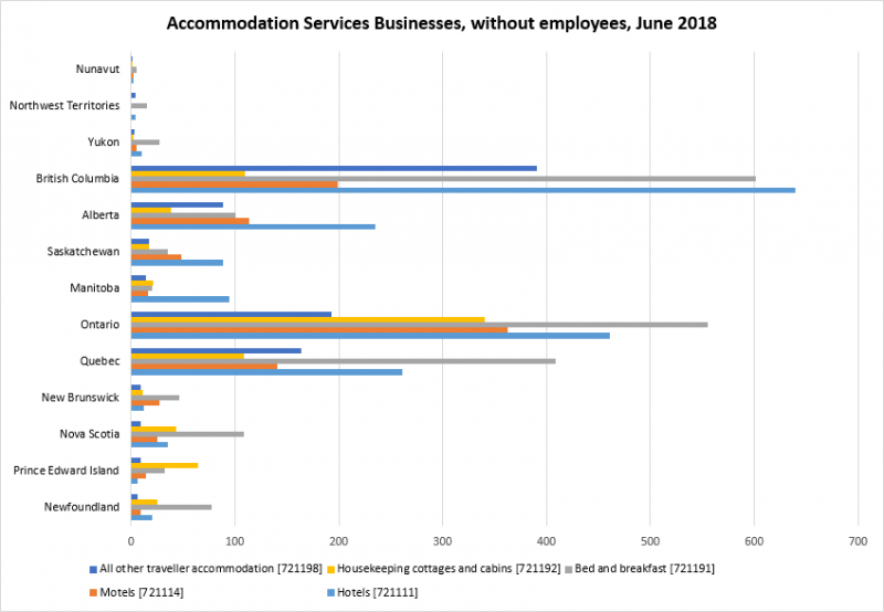 bar chart displaying number of accommodations services in different provinces without employees
