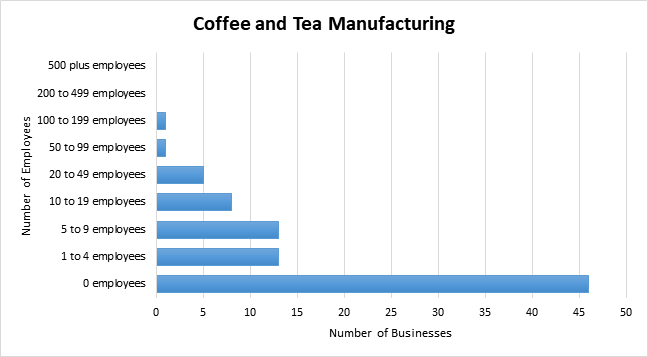 Graph of employee numbers at coffee manufacturing businesses in BC
