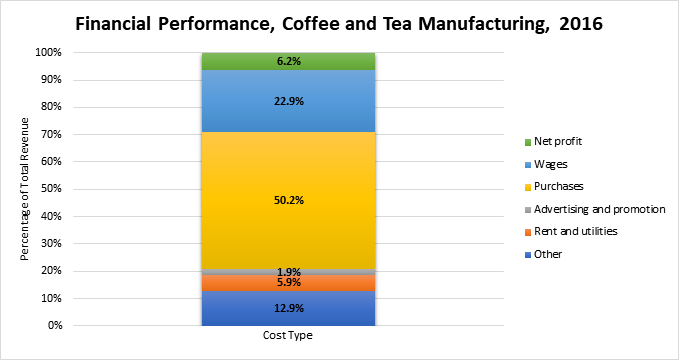 Graph of revenue and expenditures for coffee manufacturing in Canada