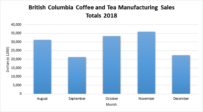 Graph of sales totals for coffee manufacturing in BC