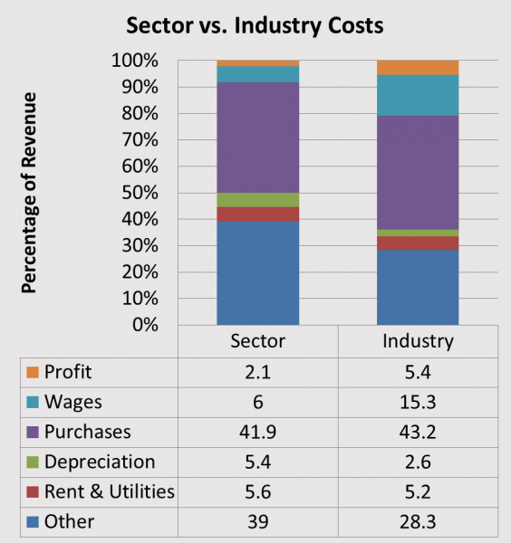 Sector vs. Industry Costs Graph