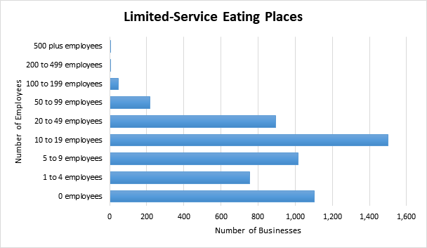 Graph of employee numbers at limited-service eating places in BC