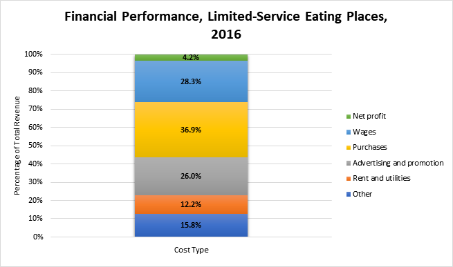 Graph of revenue and expenditures at limited-service eating places in Canada