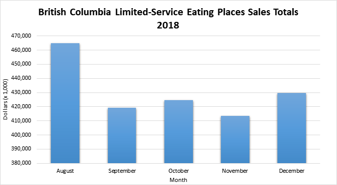 Graph of sales total for BC Limited-service eating places