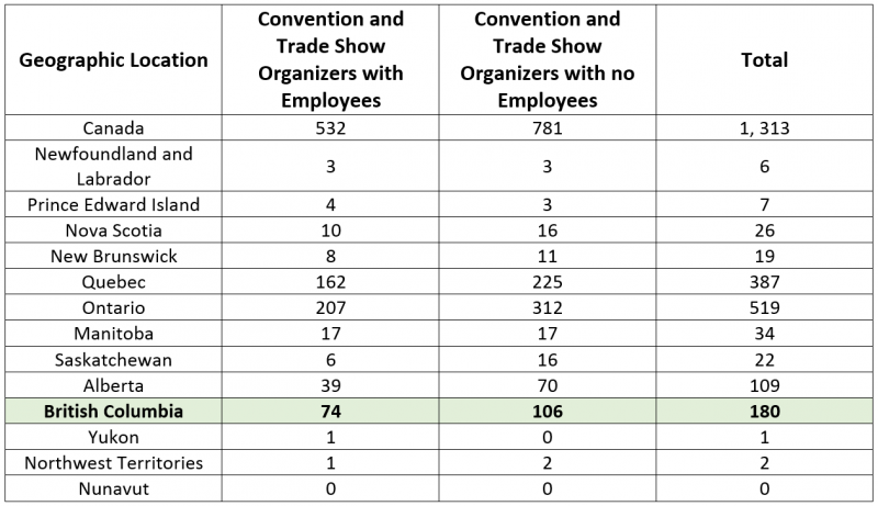 Table of business sizes in Canadian provinces and territories in the event planning industry. Please click the links below if you cannot see this image.