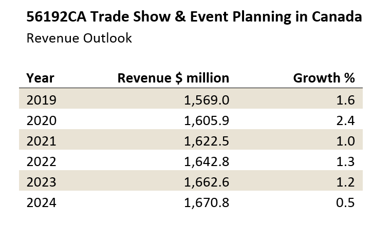 revenue projections for Canadian event planning industry