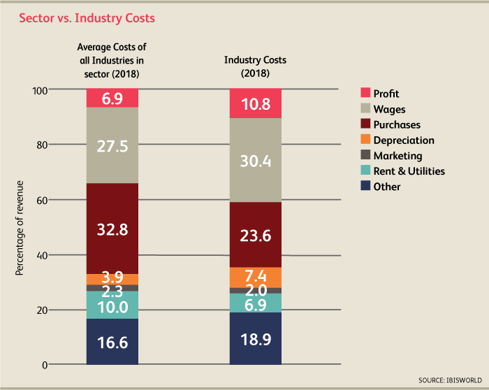 sector vs industry costs vsual breakdown from Couillard 2018
